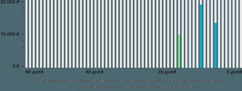 Динамика цен в зависимости от количества оставшихся дней до вылета из Липецка в Тюмень