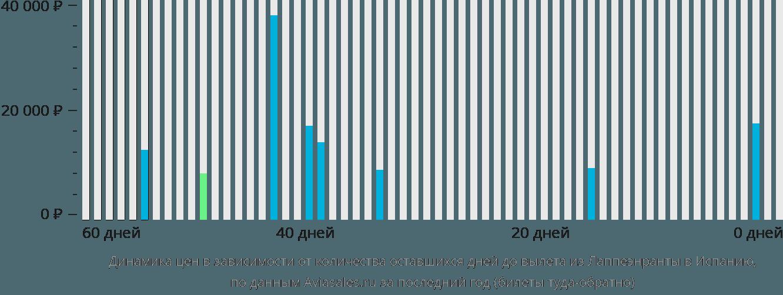 Динамика цен в зависимости от количества оставшихся дней до вылета из Лаппеенранты в Испанию