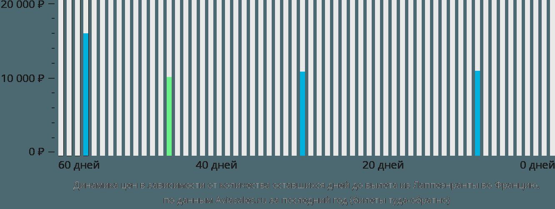 Динамика цен в зависимости от количества оставшихся дней до вылета из Лаппеенранты во Францию