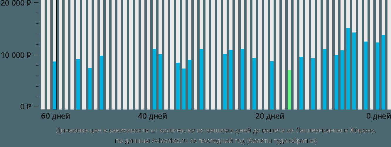 Динамика цен в зависимости от количества оставшихся дней до вылета из Лаппеенранты в Жирону
