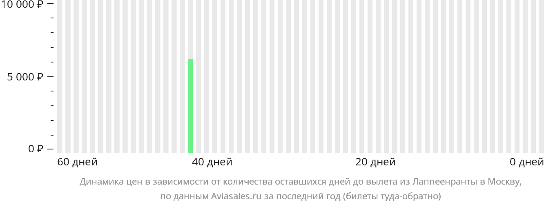 Динамика цен в зависимости от количества оставшихся дней до вылета из Лаппеенранты в Москву