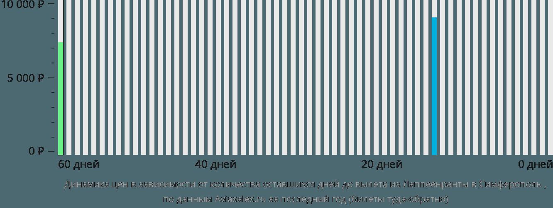 Динамика цен в зависимости от количества оставшихся дней до вылета из Лаппеенранты в Симферополь (Крым)
