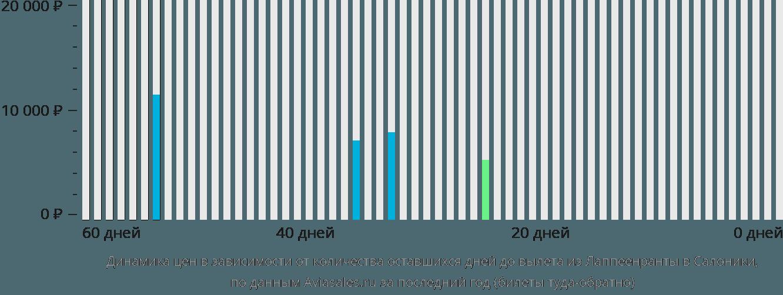 Динамика цен в зависимости от количества оставшихся дней до вылета из Лаппеенранты в Салоники