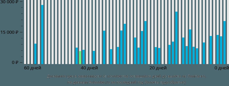 Динамика цен в зависимости от количества оставшихся дней до вылета из Лампанга