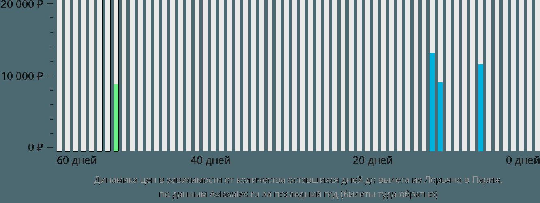 Динамика цен в зависимости от количества оставшихся дней до вылета из Лорьяна в Париж