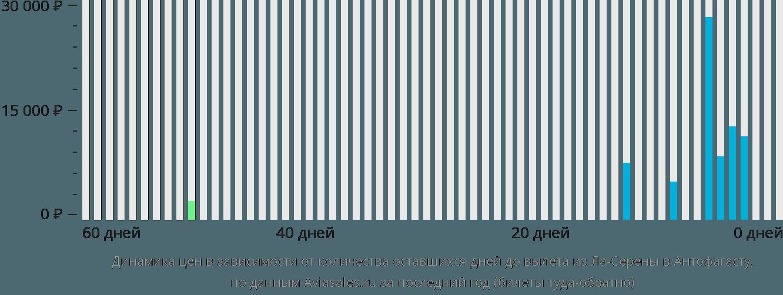 Динамика цен в зависимости от количества оставшихся дней до вылета из Ла-Серены в Антофагасту