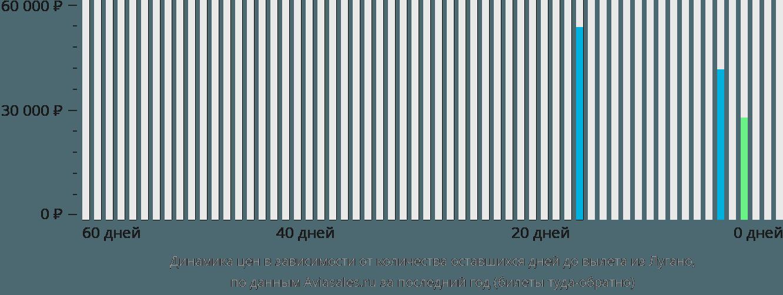 Динамика цен в зависимости от количества оставшихся дней до вылета из Лугано