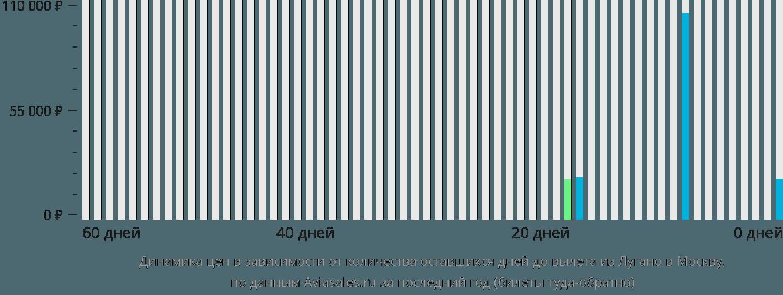 Динамика цен в зависимости от количества оставшихся дней до вылета из Лугано в Москву