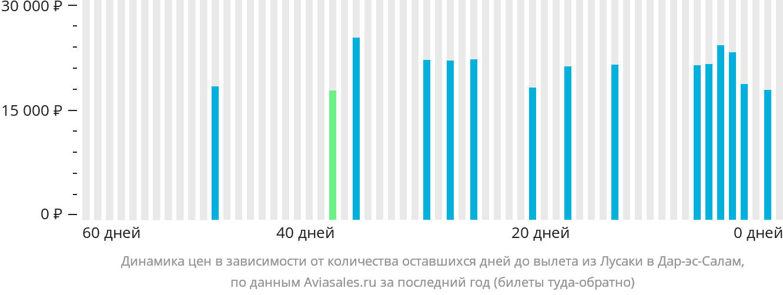 Динамика цен в зависимости от количества оставшихся дней до вылета из Лусаки в Дар-эс-Салам