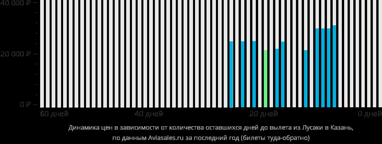 Динамика цен в зависимости от количества оставшихся дней до вылета из Лусаки в Казань