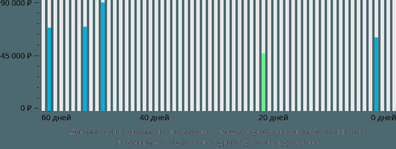 Динамика цен в зависимости от количества оставшихся дней до вылета из Лусаки в Москву