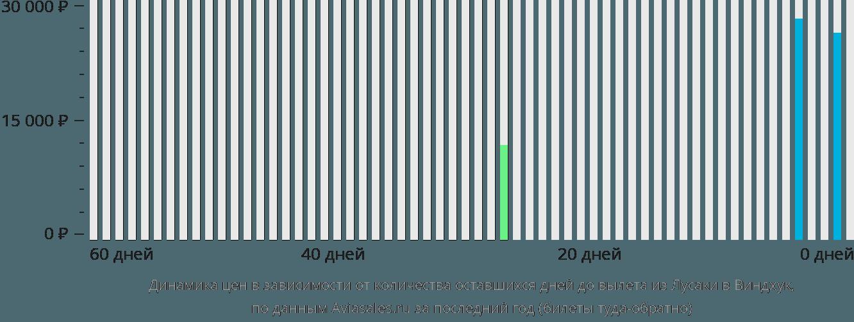 Динамика цен в зависимости от количества оставшихся дней до вылета из Лусаки в Виндхук
