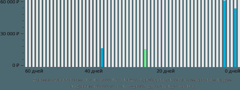 Динамика цен в зависимости от количества оставшихся дней до вылета из Люксембурга в Амстердам