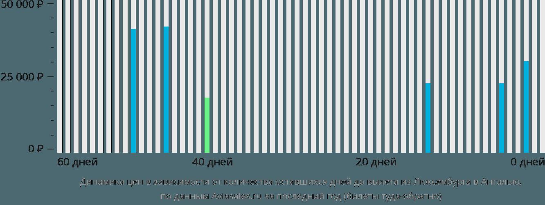 Динамика цен в зависимости от количества оставшихся дней до вылета из Люксембурга в Анталью