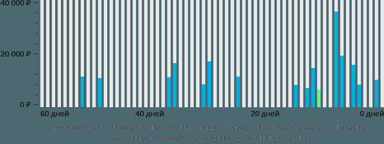 Динамика цен в зависимости от количества оставшихся дней до вылета из Люксембурга в Германию