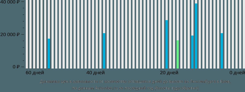 Динамика цен в зависимости от количества оставшихся дней до вылета из Люксембурга в Киев