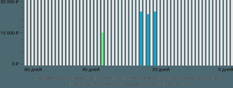 Динамика цен в зависимости от количества оставшихся дней до вылета из Люксембурга в Софию
