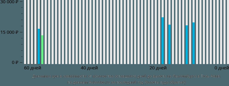 Динамика цен в зависимости от количества оставшихся дней до вылета из Люксембурга в Тель-Авив