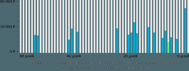 Динамика цен в зависимости от количества оставшихся дней до вылета из Люксембурга в Украину