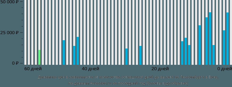 Динамика цен в зависимости от количества оставшихся дней до вылета из Люксембурга в Вену