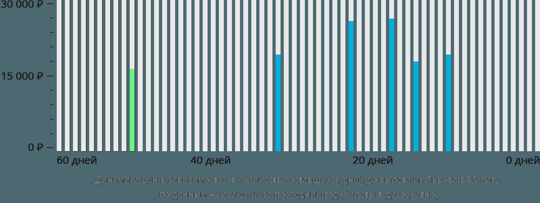 Динамика цен в зависимости от количества оставшихся дней до вылета из Львова в Малагу