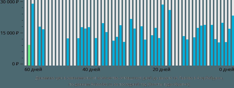 Динамика цен в зависимости от количества оставшихся дней до вылета из Львова в Азербайджан