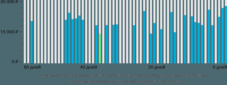 Динамика цен в зависимости от количества оставшихся дней до вылета из Львова в Баку