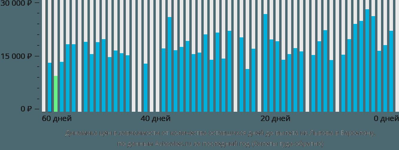 Динамика цен в зависимости от количества оставшихся дней до вылета из Львова в Барселону
