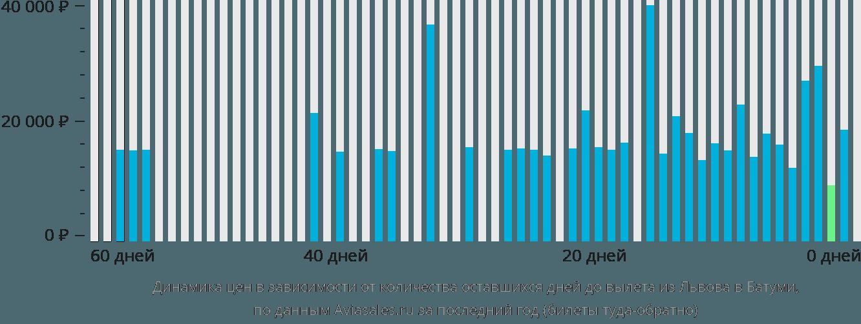 Динамика цен в зависимости от количества оставшихся дней до вылета из Львова в Батуми