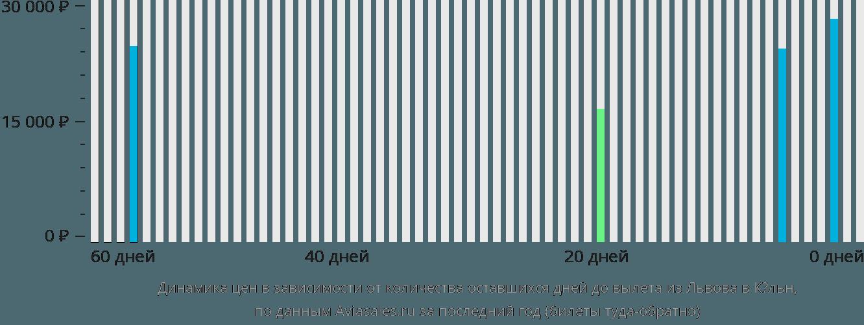 Динамика цен в зависимости от количества оставшихся дней до вылета из Львова в Кёльн