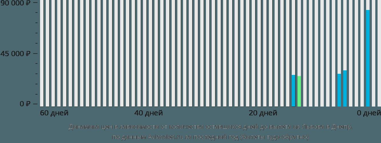 Динамика цен в зависимости от количества оставшихся дней до вылета из Львова в Днепр