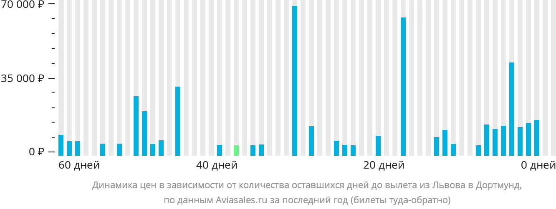 Динамика цен в зависимости от количества оставшихся дней до вылета из Львова в Дортмунд