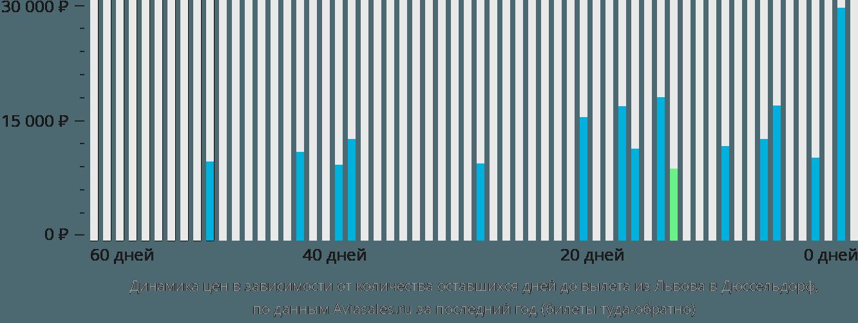 Динамика цен в зависимости от количества оставшихся дней до вылета из Львова в Дюссельдорф