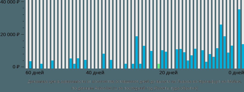 Динамика цен в зависимости от количества оставшихся дней до вылета из Львова во Франкфурт-на-Майне