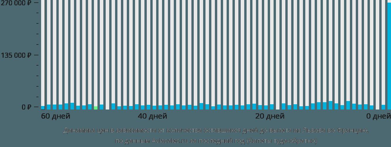 Динамика цен в зависимости от количества оставшихся дней до вылета из Львова во Францию