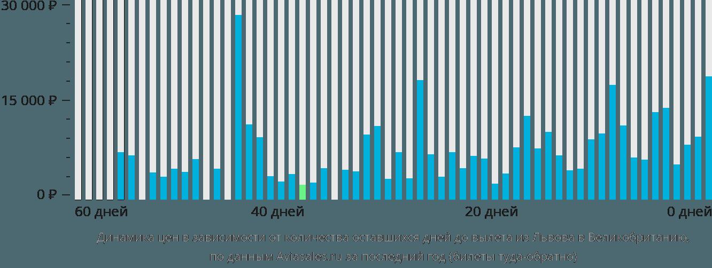 Динамика цен в зависимости от количества оставшихся дней до вылета из Львова в Великобританию