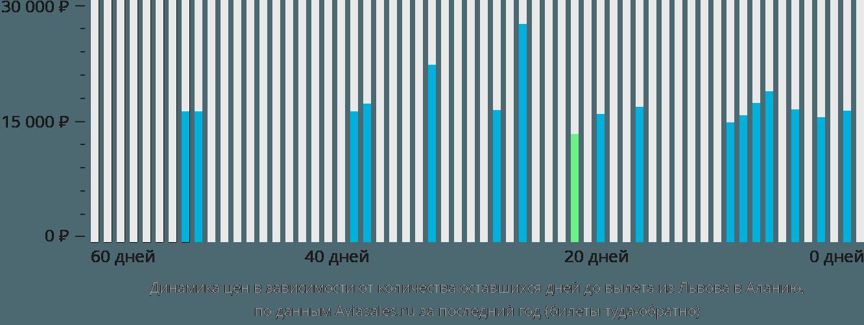 Динамика цен в зависимости от количества оставшихся дней до вылета из Львова в Аланию