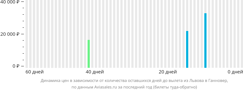 Динамика цен в зависимости от количества оставшихся дней до вылета из Львова в Ганновер