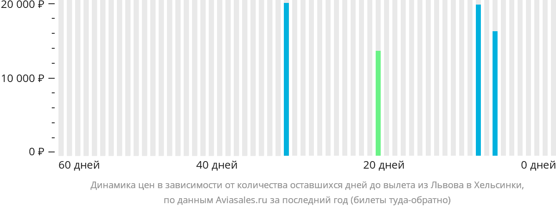 Динамика цен в зависимости от количества оставшихся дней до вылета из Львова в Хельсинки