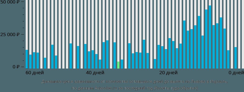 Динамика цен в зависимости от количества оставшихся дней до вылета из Львова в Израиль