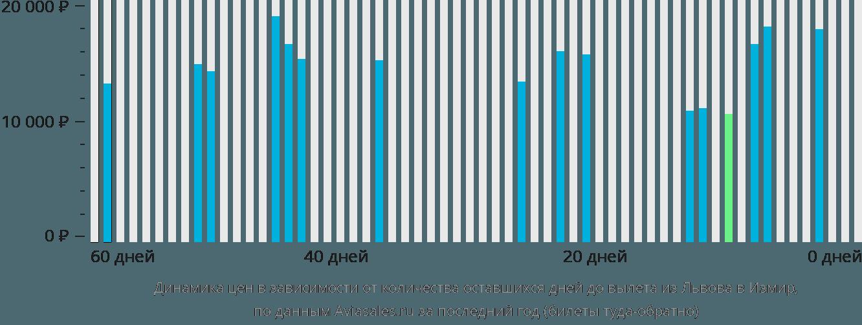 Динамика цен в зависимости от количества оставшихся дней до вылета из Львова в Измир
