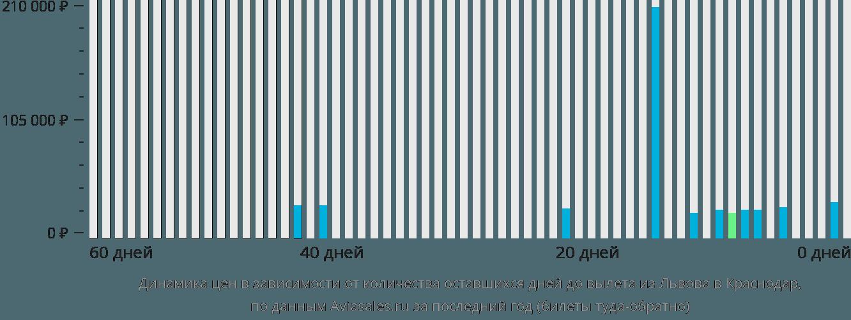 Динамика цен в зависимости от количества оставшихся дней до вылета из Львова в Краснодар