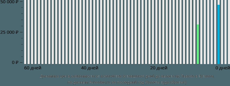 Динамика цен в зависимости от количества оставшихся дней до вылета из Львова в Кутаиси