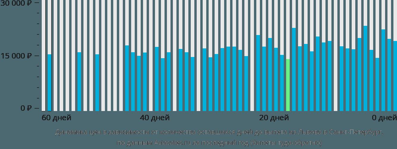Динамика цен в зависимости от количества оставшихся дней до вылета из Львова в Санкт-Петербург
