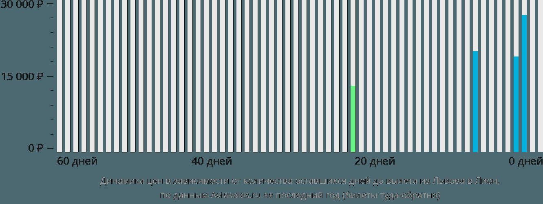Динамика цен в зависимости от количества оставшихся дней до вылета из Львова в Лион