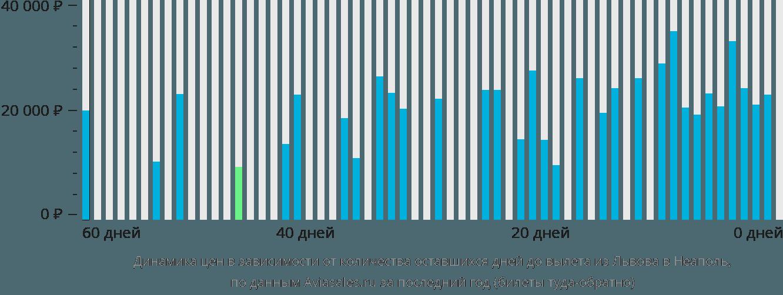 Динамика цен в зависимости от количества оставшихся дней до вылета из Львова в Неаполь
