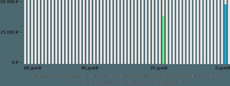 Динамика цен в зависимости от количества оставшихся дней до вылета из Львова в Нижневартовск