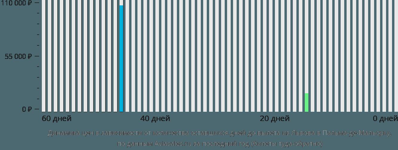Динамика цен в зависимости от количества оставшихся дней до вылета из Львова в Пальма-де-Мальорку