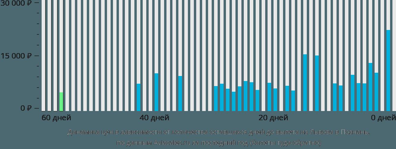 Динамика цен в зависимости от количества оставшихся дней до вылета из Львова в Познань