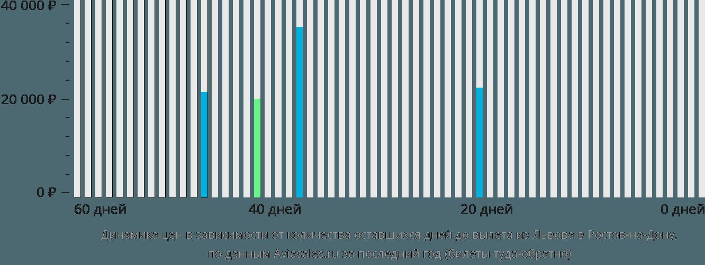Динамика цен в зависимости от количества оставшихся дней до вылета из Львова в Ростов-на-Дону